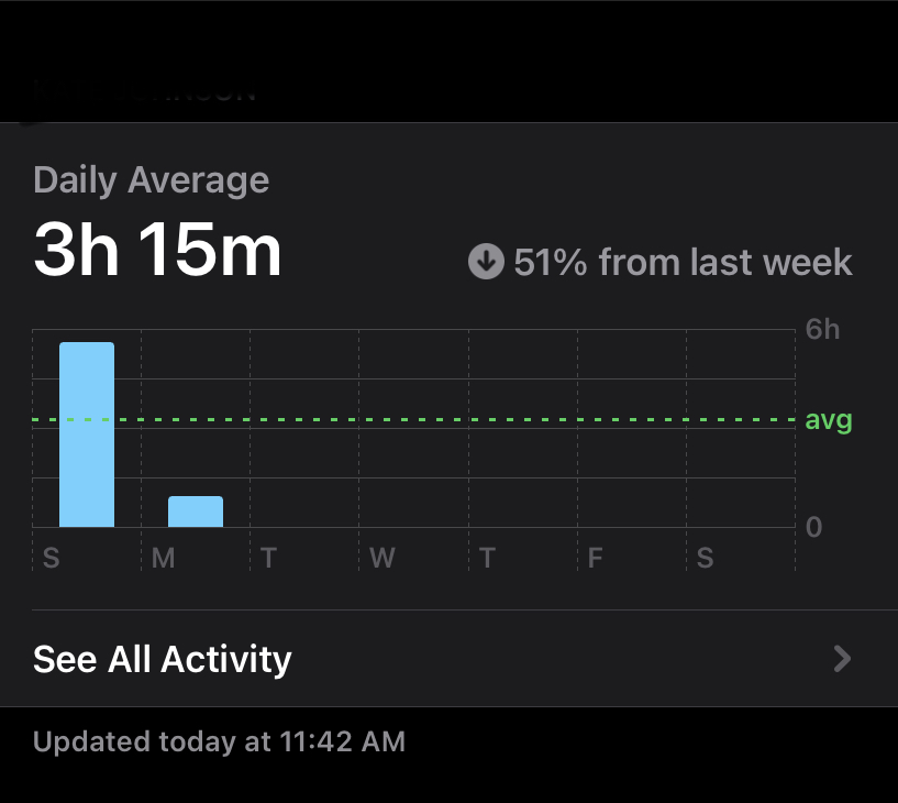 This is an example of the weekly screen time reports apple sends out. Everyday it tracks your amount of time spent on the device and compares it to past weeks.